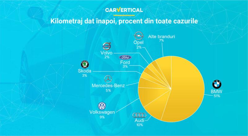 statistică a cazurilor de kilometraj dat înapoi pentru branduri auto populare