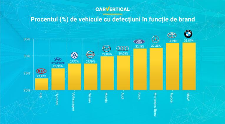 Procentul de vehicule cu defectiuni in functie de brand